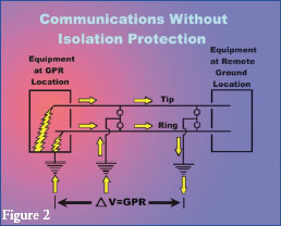 Solving High-Voltage Problems - In Wireless-Utility Collocations