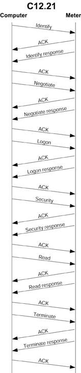 ANSI-C1218 | Osi Model | Communications Protocols