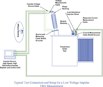 High voltage transformer test procedure