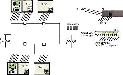 "The Homogeneous SA - ""Substation Automation"" Solution"