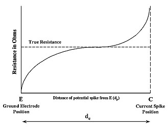 The role of testing in the practice of good grounding part 1 figure 3 fall of potential graph ccuart Gallery