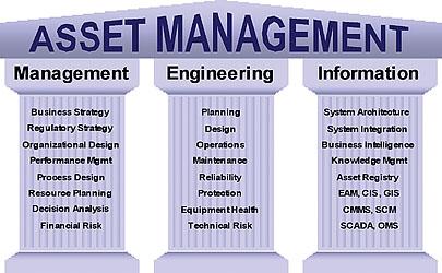 Maintenance management information system definition