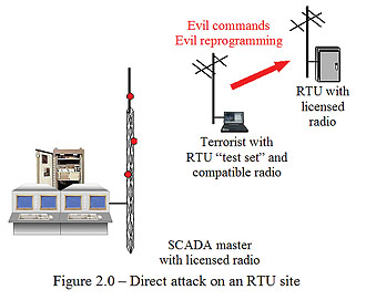 SCADA System Vulnerabilities to Cyber Attack