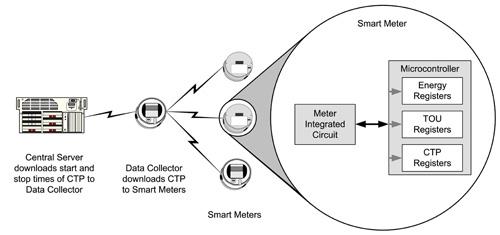 smart meter collector diagram  smart  auto parts catalog