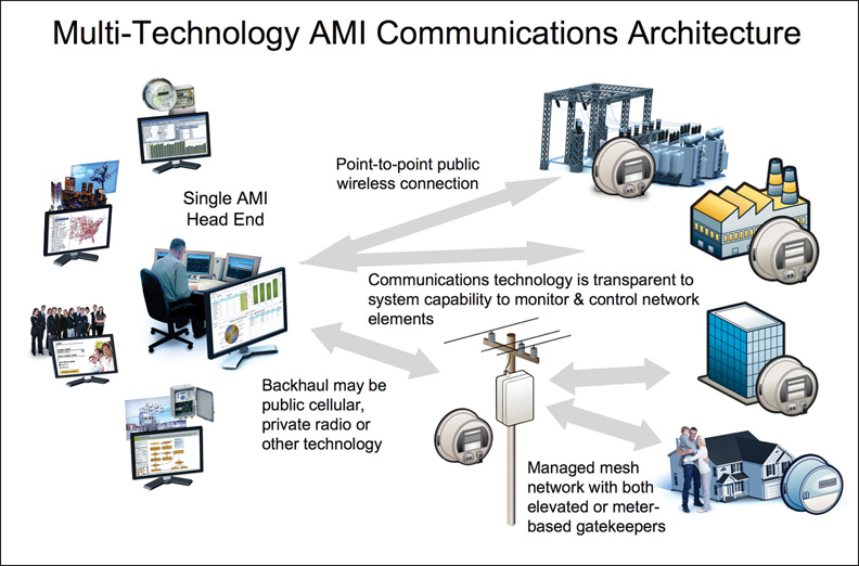 Build a Smarter Smart Grid with a Multi-Technology Communications