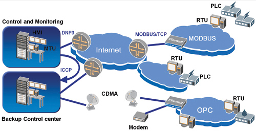 SCADA Security: New Standards Protecting Old Technology