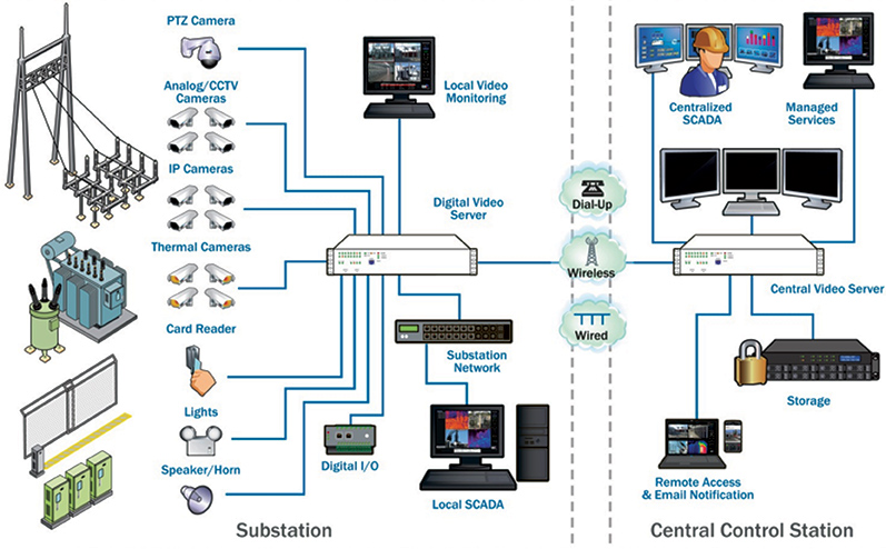 Video Monitoring Solutions For Electric Utilities Issues