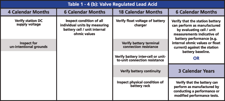 Battery Testing and Maintenance Per NERC PRC-005 Guidelines