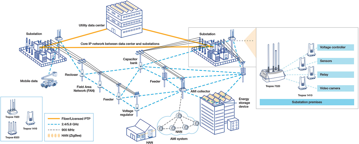[SCHEMATICS_48DE]  Wireless Field Area Networks - Key Foundation for Smart Grid Applications | Wireless Architecture Diagram |  | Electric Energy Online