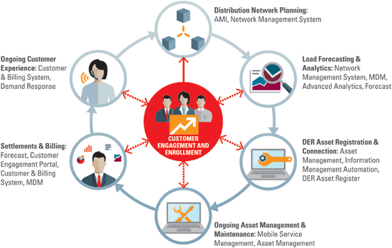 A Vision Of The Customer Centric Grid