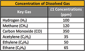 Guest Editorial | Understanding Dissolved Gas Analysis (DGA