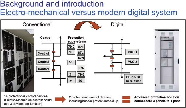 Protection and Control System Impacts from the Digital World