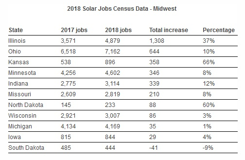 Path to 100 Act - Report: Illinois a National Leader in Solar Job
